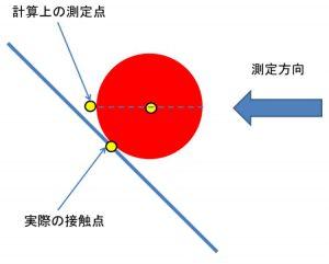 三次元測定機 三次元測定